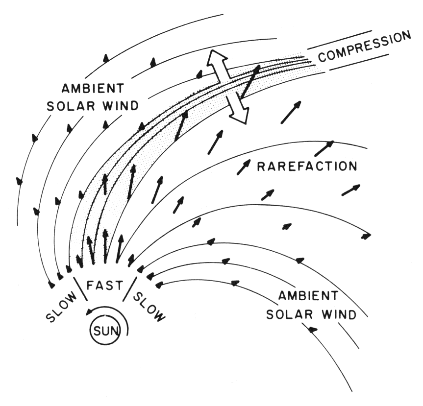 Geometry of the interaction between fast solar wind and ambient solar wind.